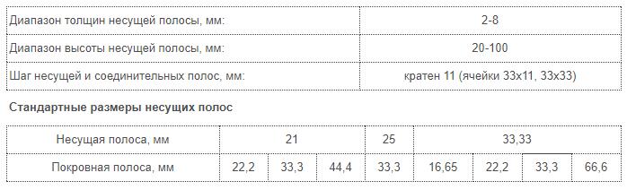 Таблица прессованныйй настил.png